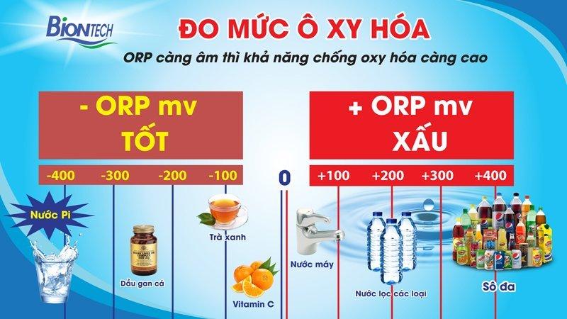 Chỉ số ORP trong nước nói lên điều gì?